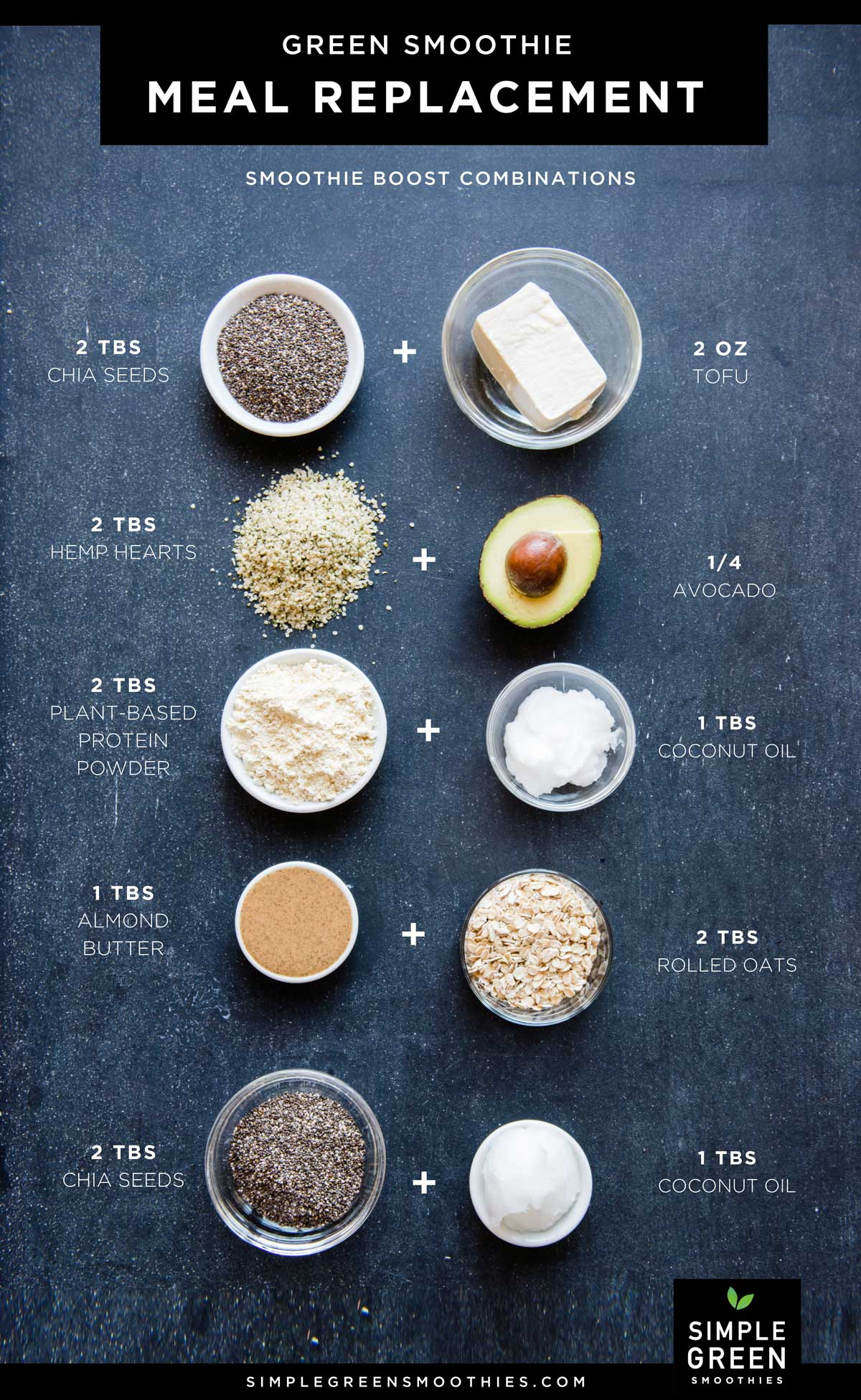 Green Smoothie Meal Replacement Chart with combinations