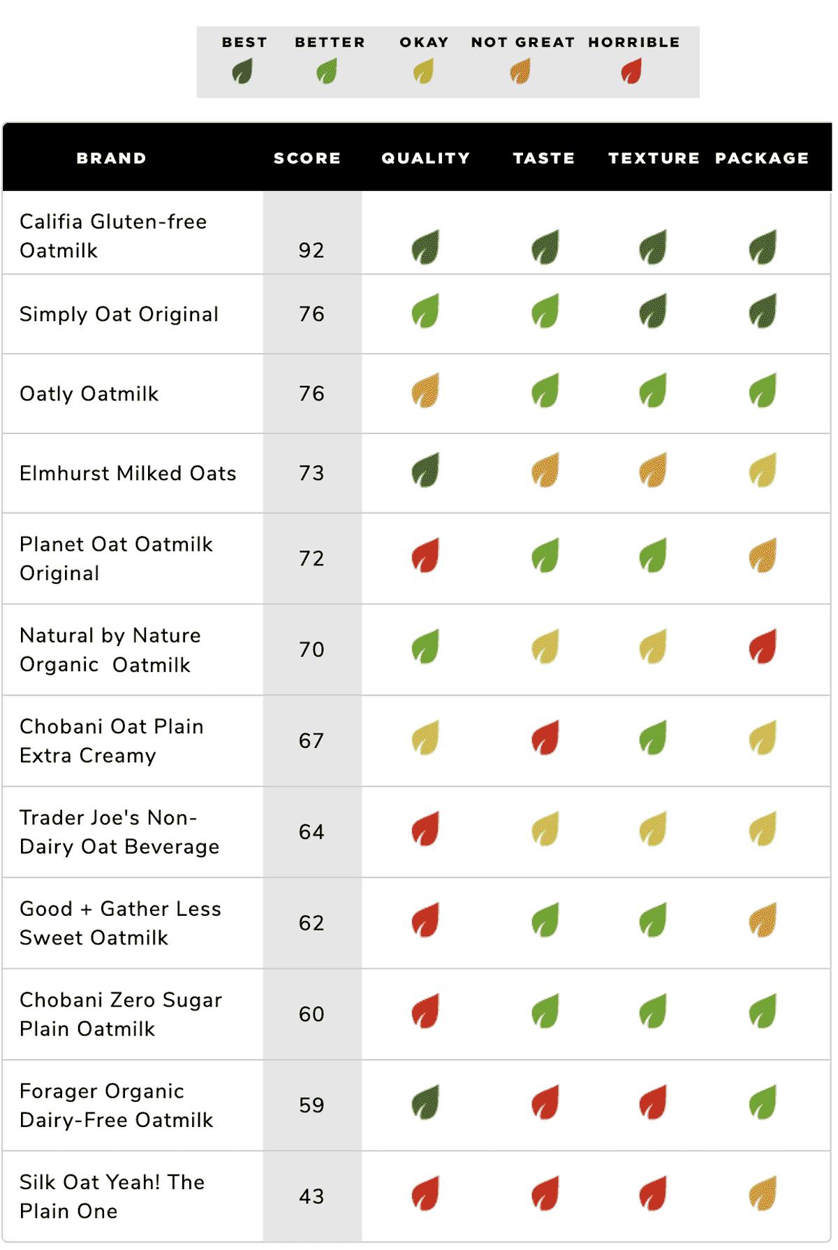 chart highlighting the best oatmilk brands